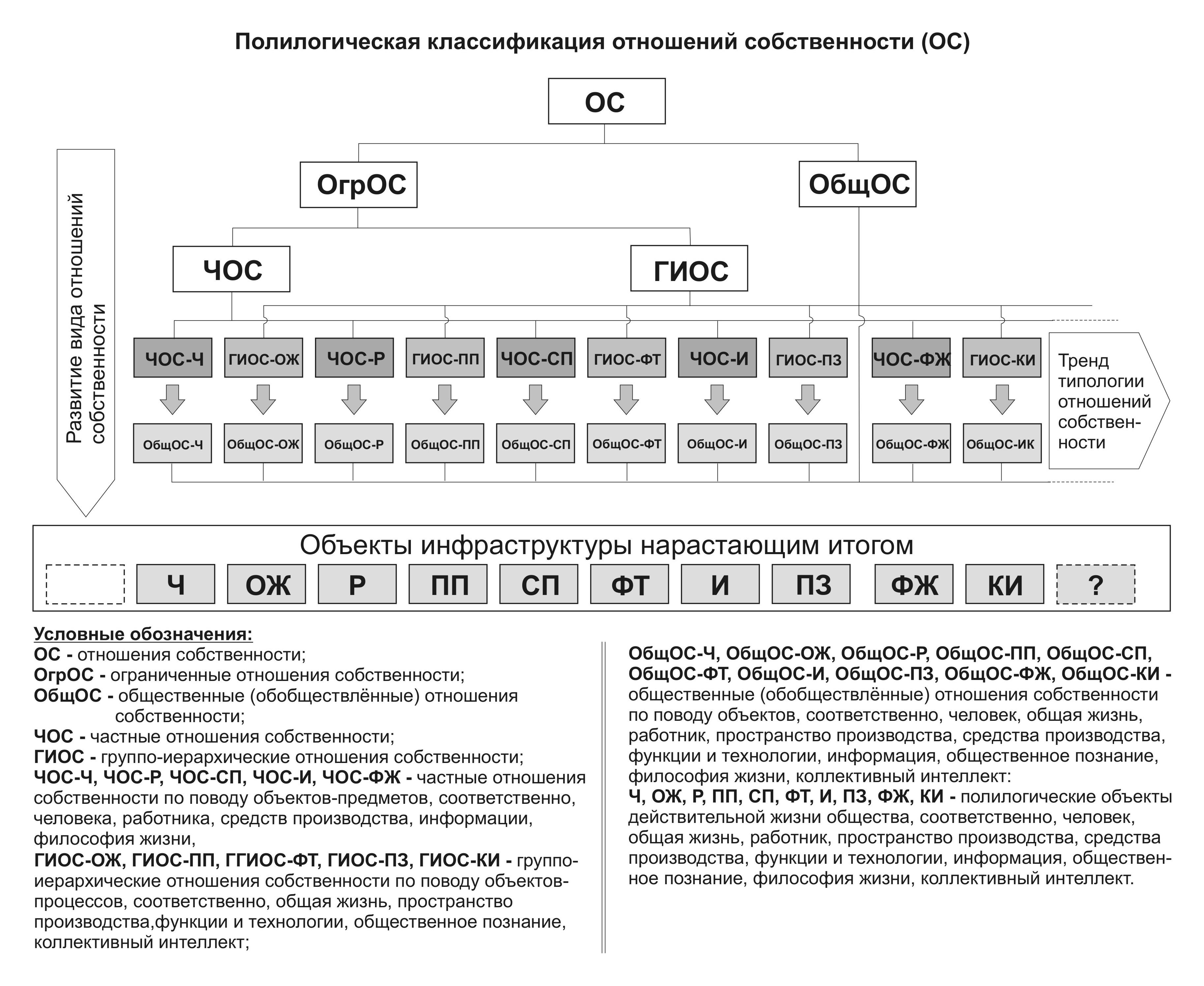 Стратегия развития: от капитализма и социализма к Обществу знания! - Страница 3 Ris-4-3
