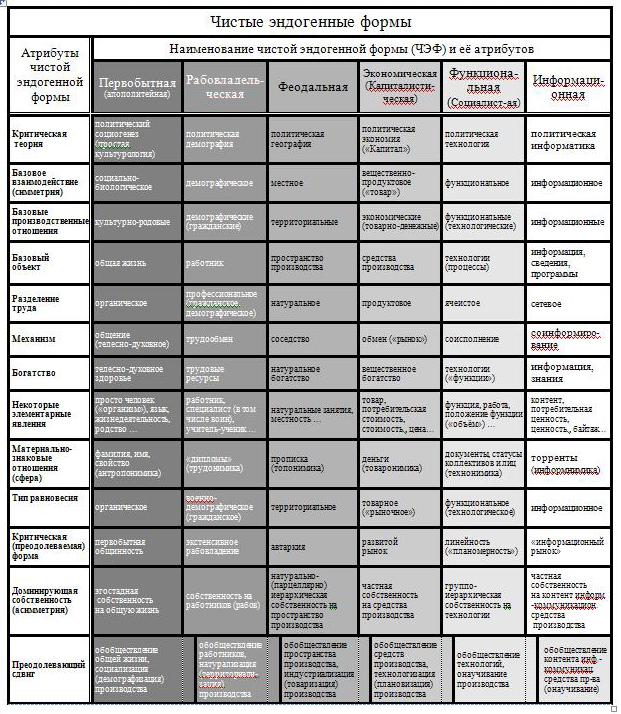 Стратегия развития: от капитализма и социализма к Обществу знания! - Страница 3 Tabl